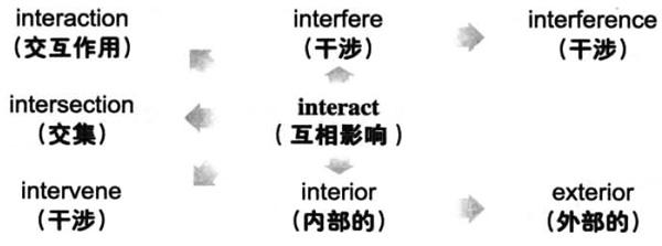 2018年6月大学英语六级词汇看图记忆:interact