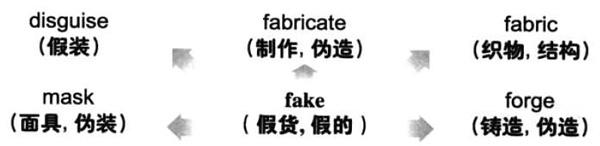 2018年6月大学英语六级词汇看图记忆:fake