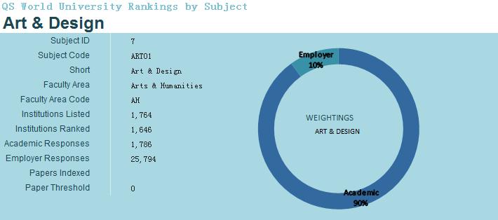 2018QS世界大學專業排名(藝術與設計)