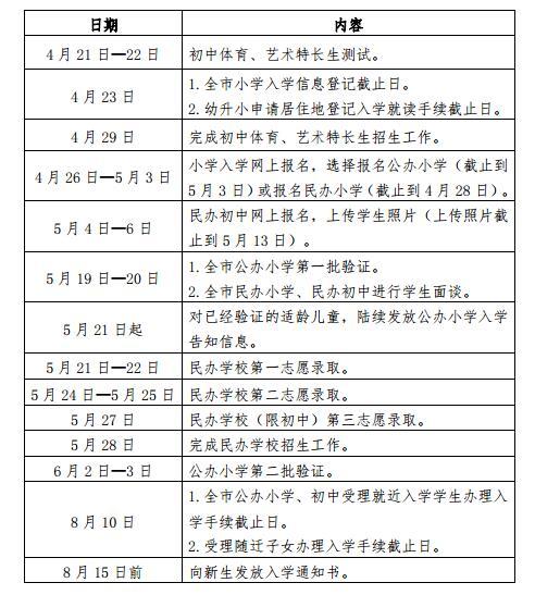 2018上海义务教育阶段学校招生入学工作日程安排