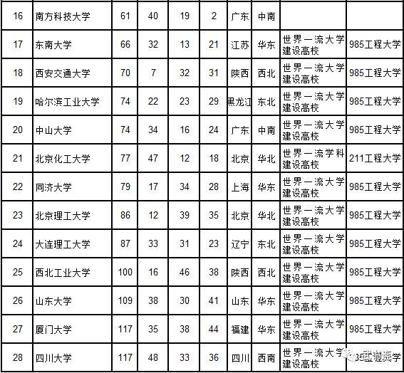 武书连2018中国大学排行榜公布 清华大学夺冠