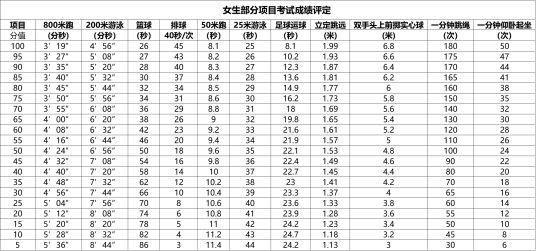 2018上海中考体育评分标准及热点问题答疑
