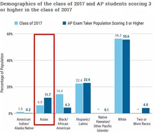 AP考试2017年考生数据报告分析