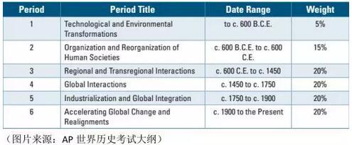 AP世界历史学习方法
