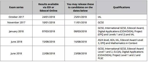 爱德思考试局5-6月大考已开始注册