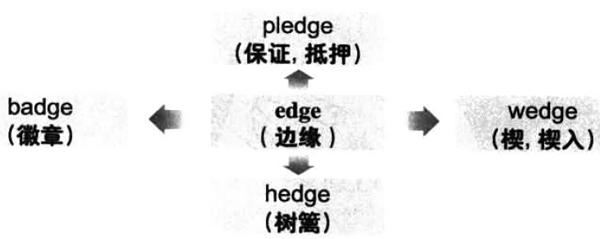 2018年6月大学英语六级词汇看图记忆:edge