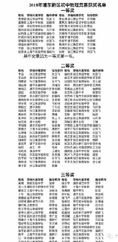2018浦东新区初中物理大同获奖名单公布(含一二三等奖)