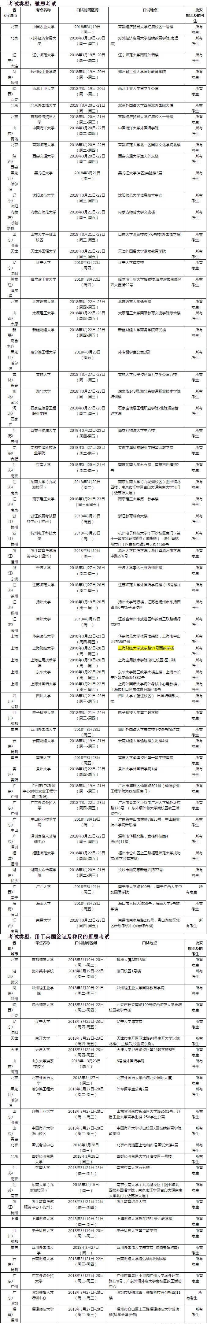 2018年3月24日雅思口语考试安排