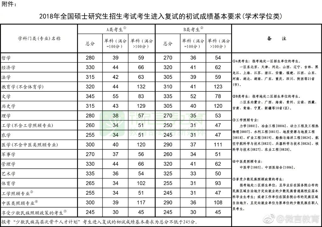 2018年全国硕士研究生国家分数线【学术学位类】