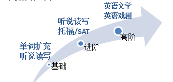 北京丰台国际学校:北京市第十二中学国际部