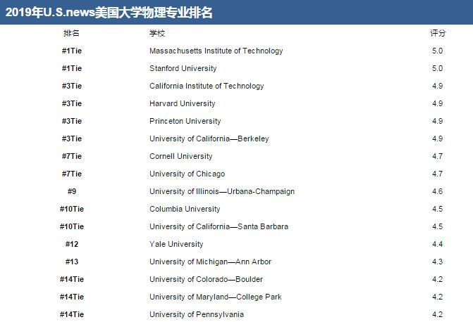 2019 U.S.news美国大学物理专业排名