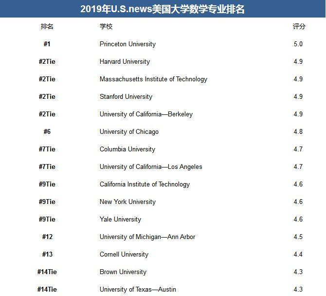 2019 U.S.news美国大学数学专业排名