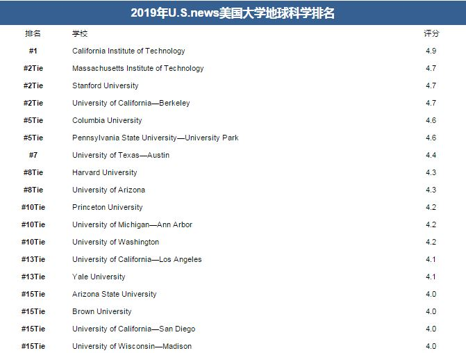 2019 U.S.news美国大学地球科学排名