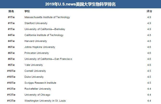 2019 U.S.news美国大学生物科学专业排名