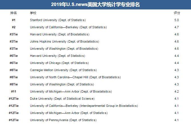 2019 U.S.news美国大学统计学专业排名
