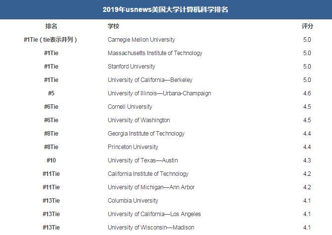 2019 U.S.news美国大学计算机科学排名