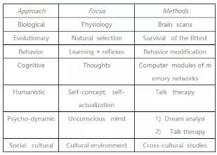 AP心理学选择题复习方法