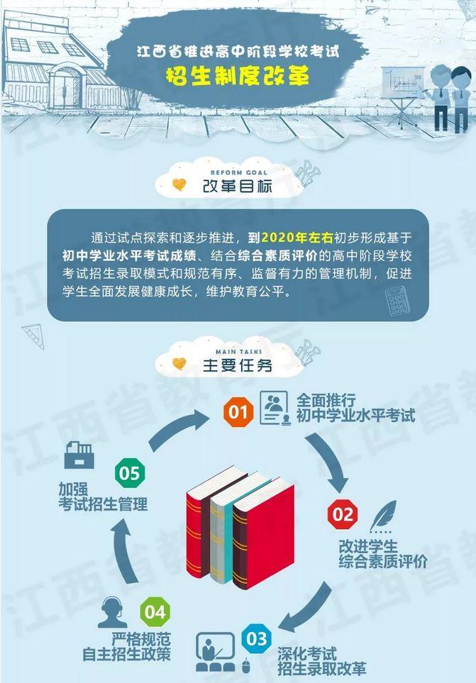 江西省教育廳權威解讀招生制度改革1