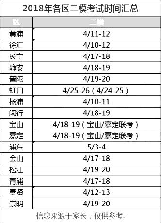 2018上海各区县初三二模时间汇总公布
