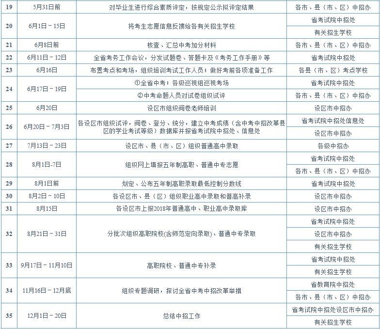 江西省2018年中等学校招生考试工作日程安排表2