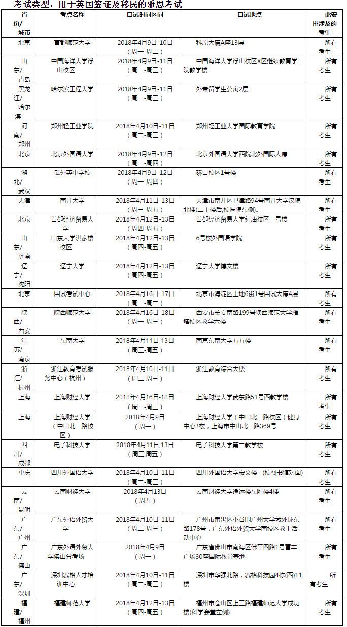 2018年4月14日雅思口语考试安排