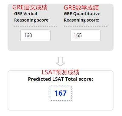 GRE LSAT成绩换算