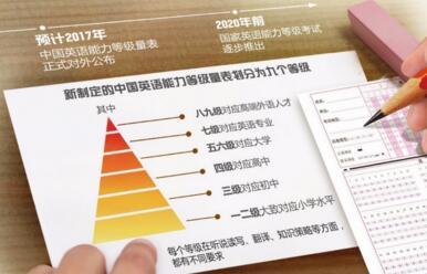《中国英语能力等级量表》公布