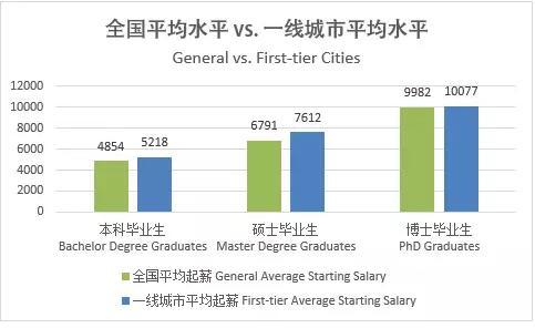 大学生刚毕业能赚多少钱