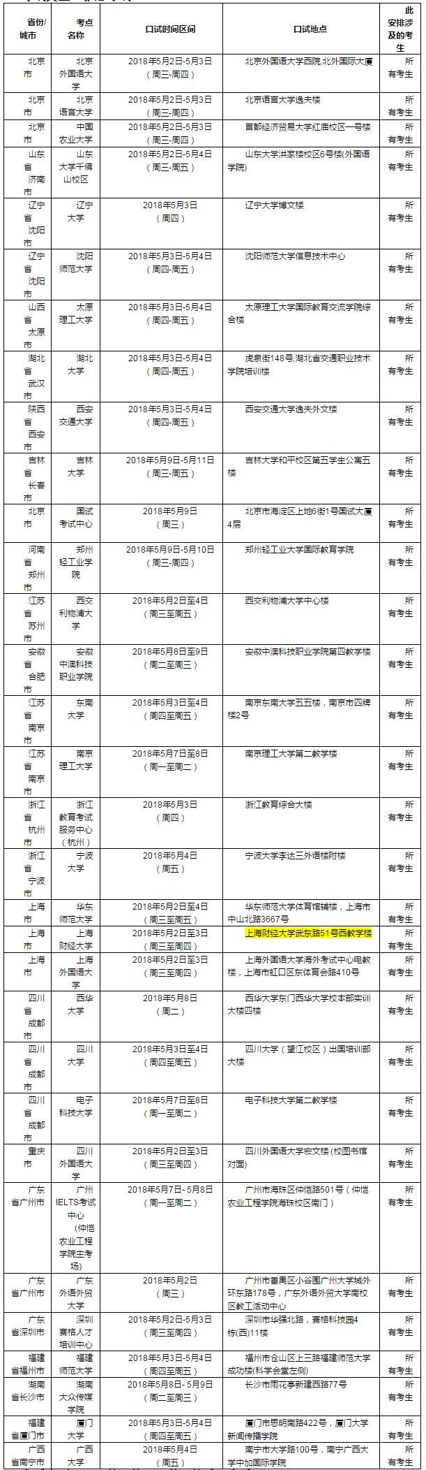 2018年5月5日雅思口语考试安排