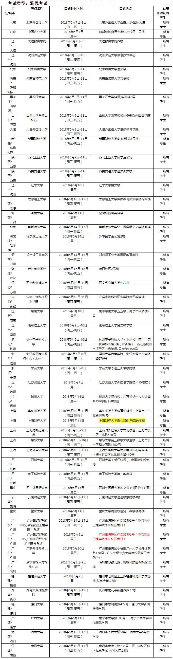 2018年5月12日雅思口语考试安排