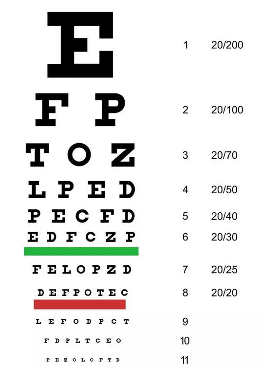 为什么视力表要用字母E,其他字母不行?
