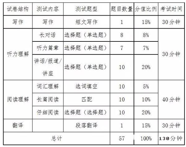 2018年6月大学英语六级分值分布