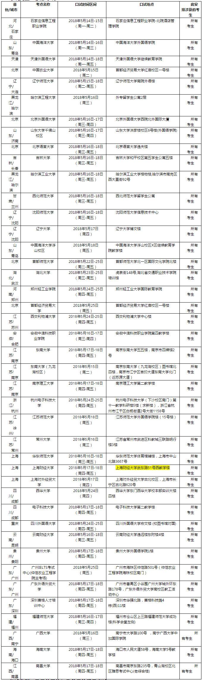 2018年5月19日雅思口语考试安排