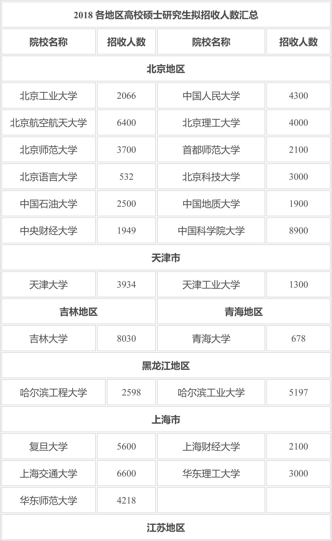 2019考研党注意!这3所学校招生人数近万!