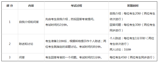 2018年5月英语六级口语考试流程