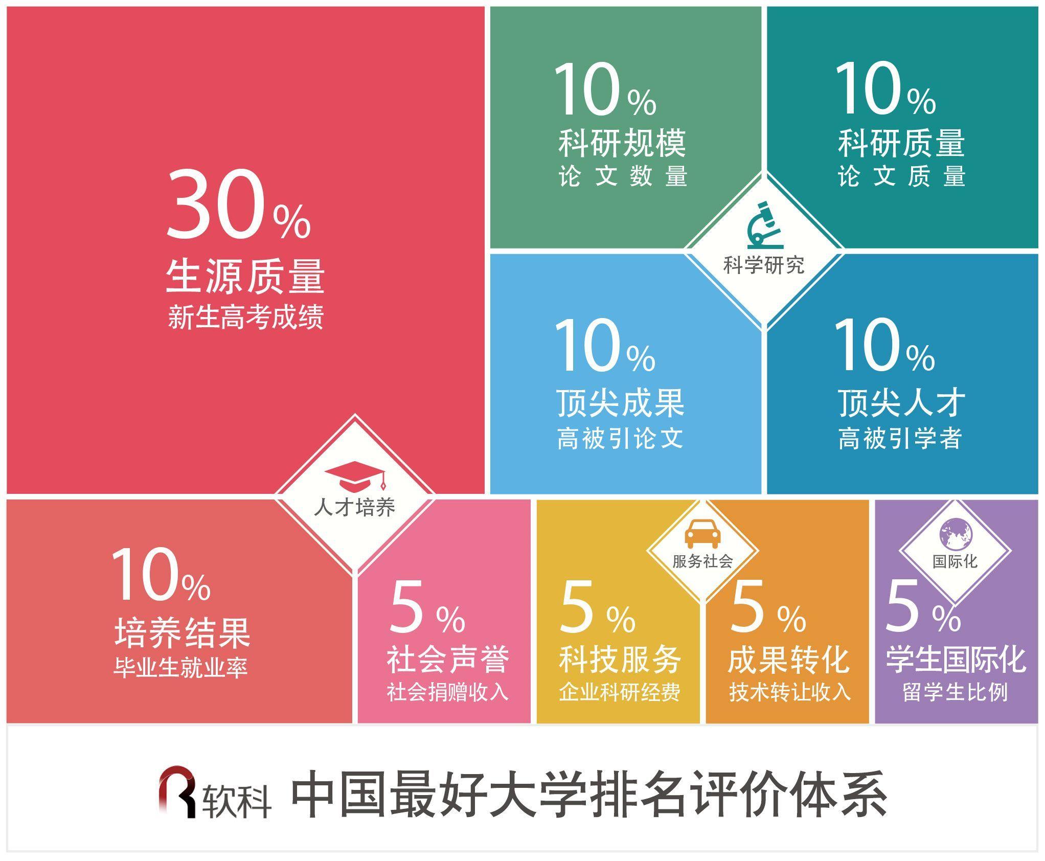 2018中国最好大学排名方法