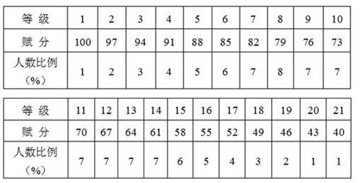 浙江高考选考实施办法正式公布 物理选考保障数量6.5万