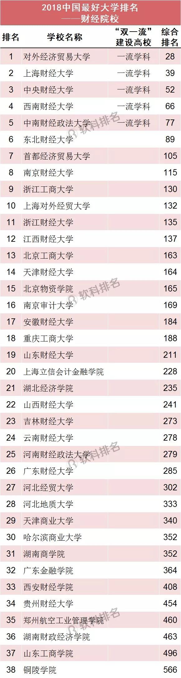 2018中国最好大学排名(财经院校)