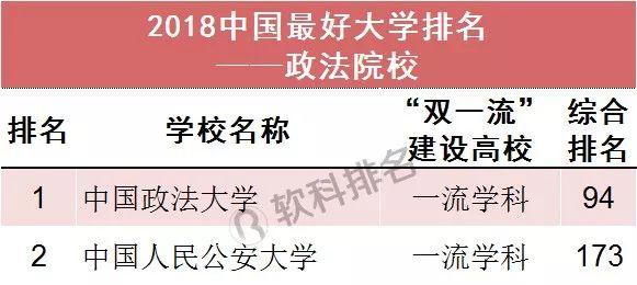 2018中国最好大学排名(政法院校)