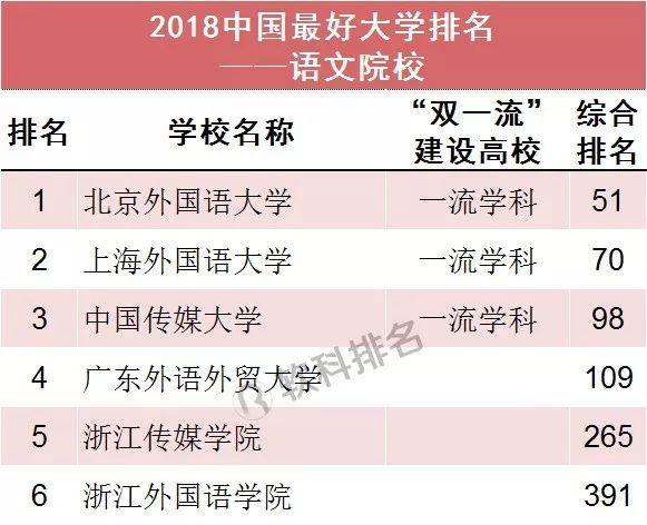 2018中国最好大学排名(语文院校)
