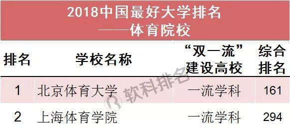2018中国最好大学排名(体育院校)
