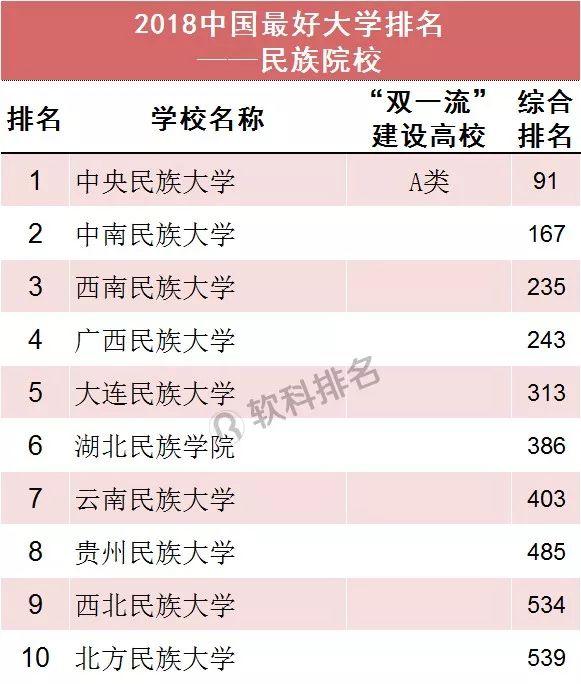 2018中国最好大学排名(民族院校)