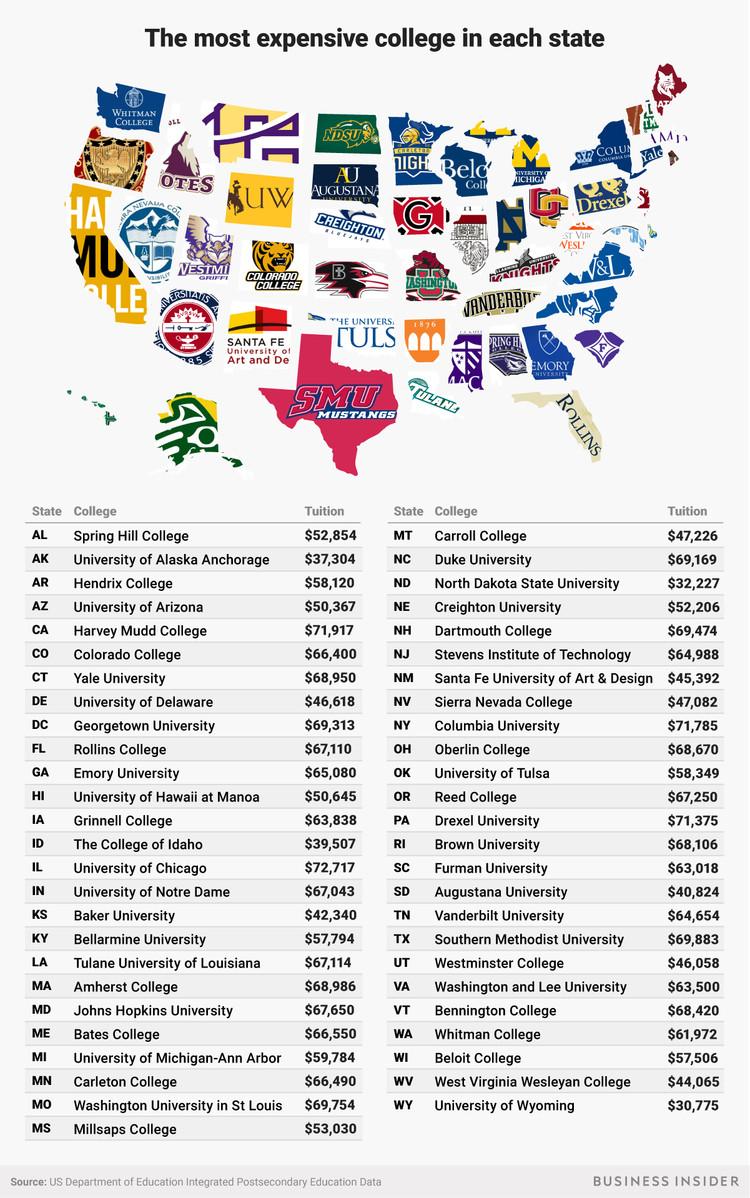 一张图告诉你美国各州最贵大学