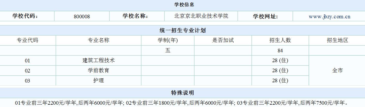 2018北京京北职业技术学院中考统一招生计划公布