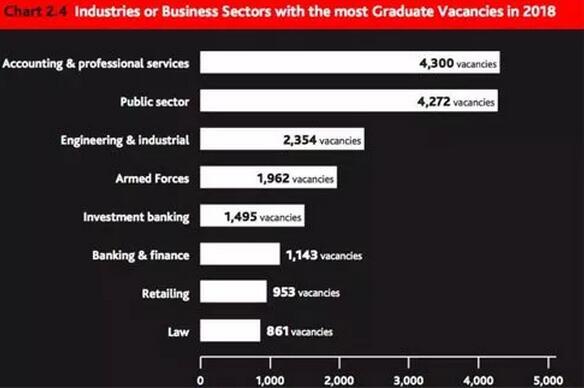 2018英国大学毕业薪资约为30000英镑