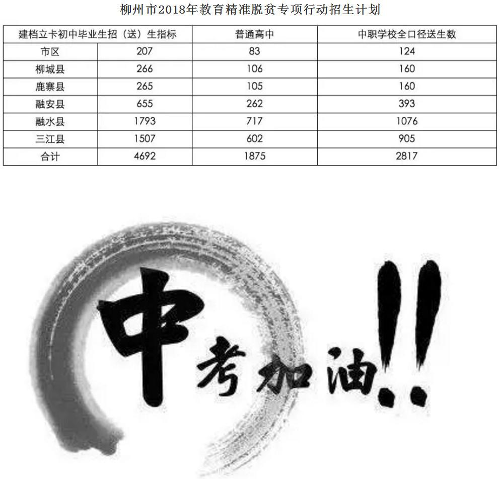 2018柳州市普通高中中考招生计划公布2016高考成绩北京高中图片