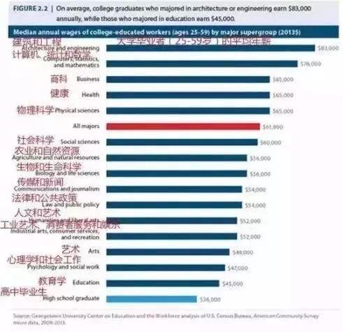 美国137所大学专业的就业大数据分析