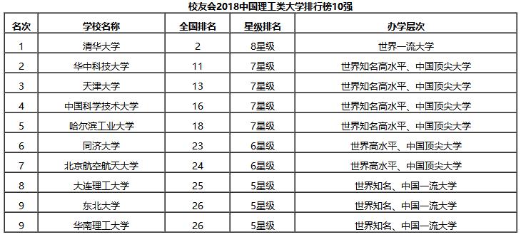 校友会中国各类型大学排行榜(一)