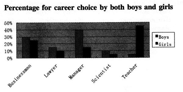 [2018年6月英语四级真题作文]2018年6月英语四级作文热点话题预测:职业选择