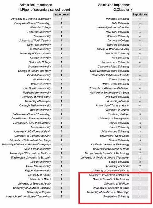 今年美国藤校的offer都给了国内哪些重点中学